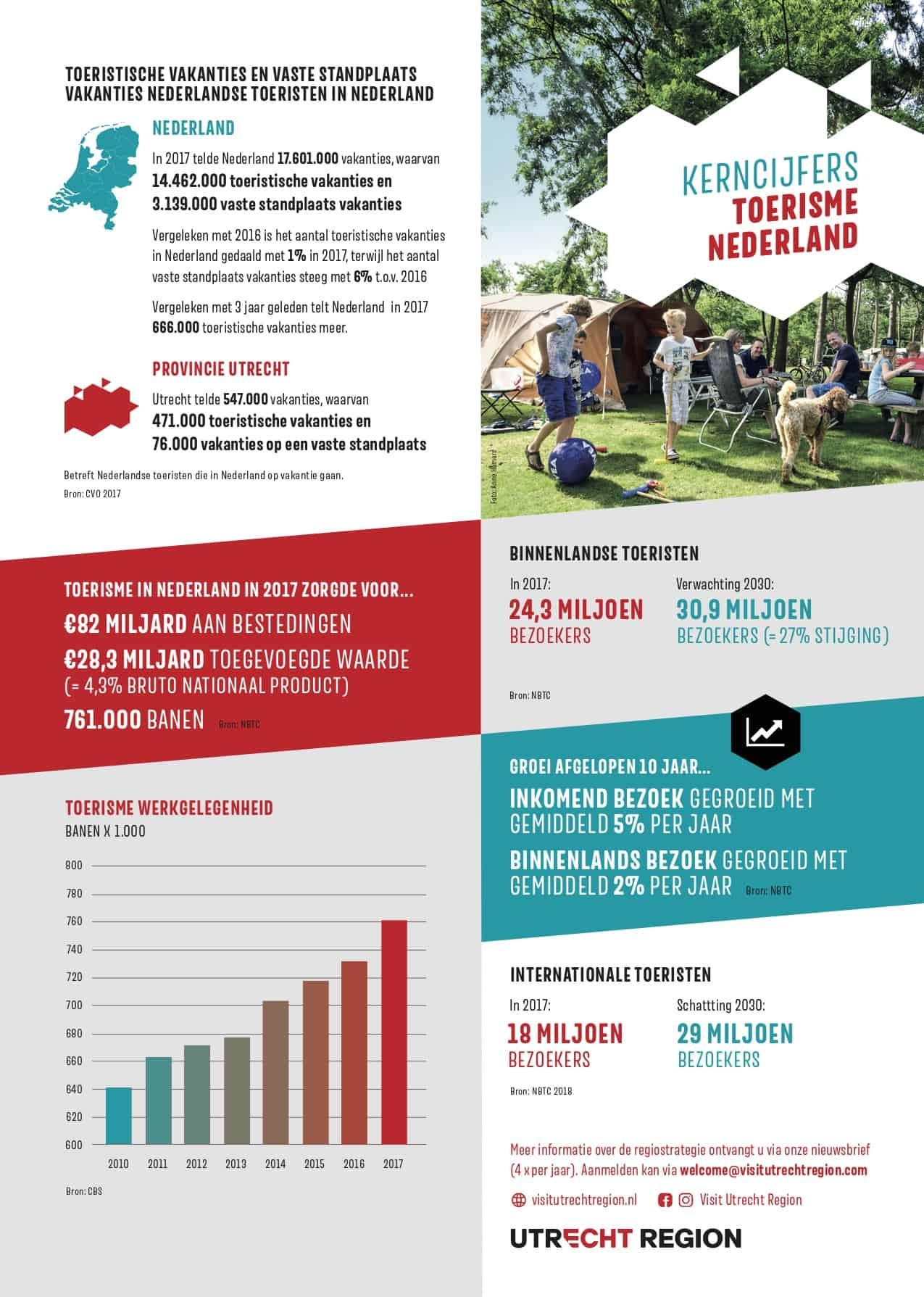 Factsheet kerncijfers toerisme provincie Utrecht